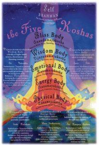 Die fünf Koshas und die fünf Schichten des Selbst
